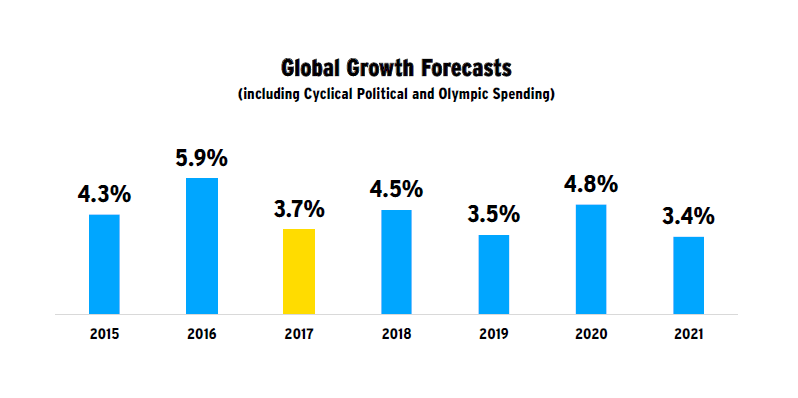 Global Growth Forecasts
